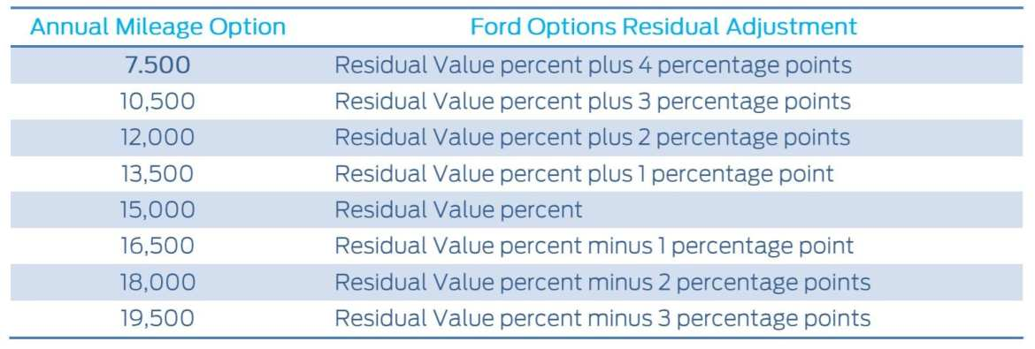 Ford-Options-Mileage.jpg