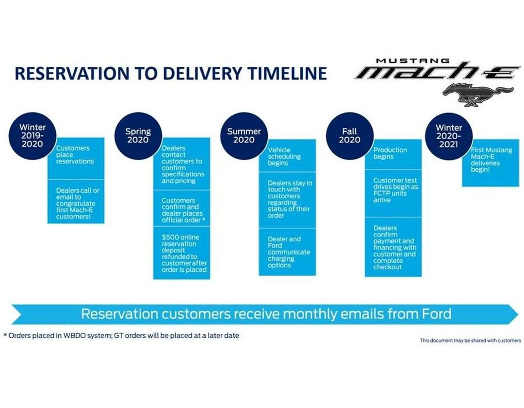 reservation to delivery timeline.jpeg